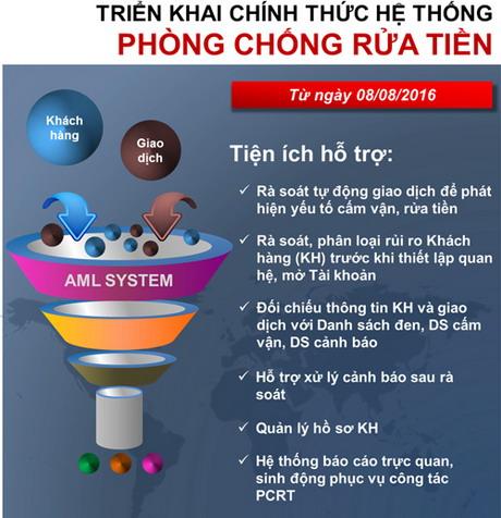 vietinbank-he-thong-phong-chong-rua-tien