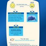 Sacombank triển khai chương trình Thêm bạn Thêm quà