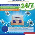 BIDV triển khai Dịch vụ chuyển tiền nhanh liên ngân hàng 24/7 dành cho khách hàng tổ chức