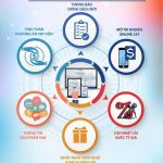 VietABank ra mắt công cụ bán hàng online eSaleKit