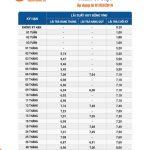 Gửi tiền online - Nhận lãi suất vàng cùng LienVietPostBank