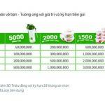 VPBank dành tặng gần 9000 bộ quà tặng Lock&Lock cho khách hàng gửi mới tiết kiệm