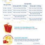 Gửi Bạn vạn sự hanh thông dành tặng hơn 40.000 quà tặng và lộc đầu xuân từ Viet Capital Bank