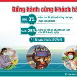 Kienlongbank giảm đến 25%/Tổng số tiền lãi phải thanh toán cho hơn 85.000 khách hàng vay vốn trả góp ngày