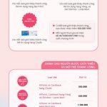 Tiền thưởng đến 9.000.000 đồng khi giới thiệu bạn mở thẻ tín dụng Shinhan