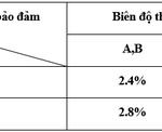 Giải ngân ngay - Lãi suất hấp dẫn cùng BaoViet Bank