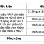 Bốc thăm trúng thưởng dành cho tất cả khách hàng của Ngân hàng Bản Việt sử dụng sản phẩm tại AIA